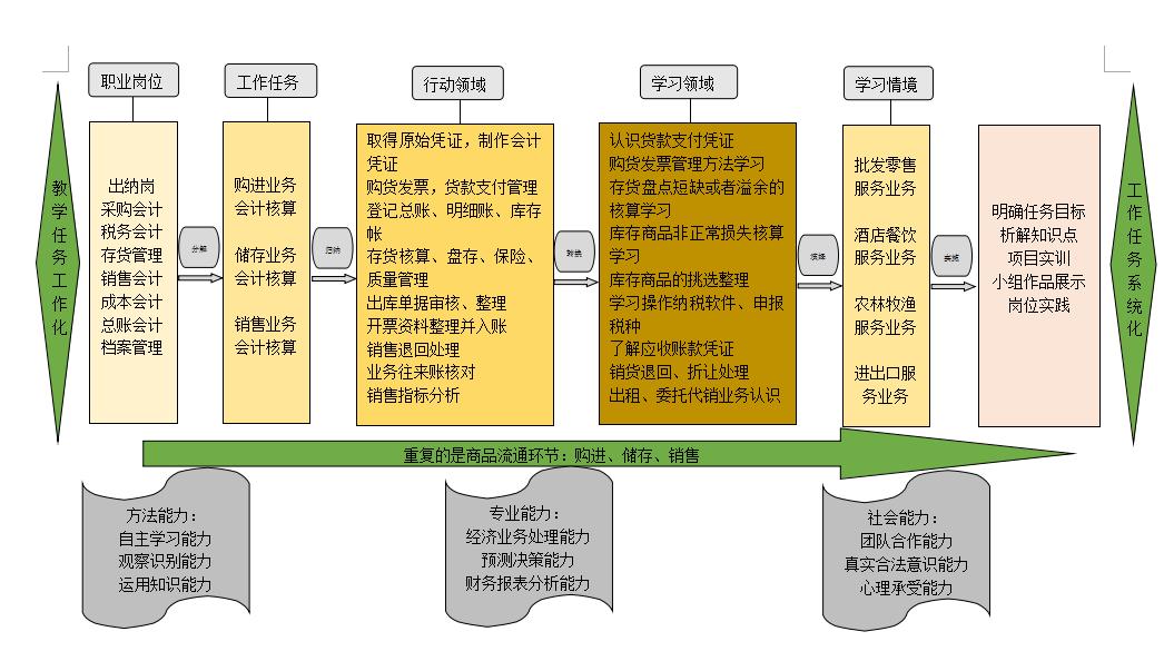 会计就业能力结构图